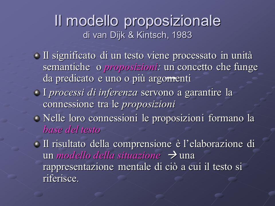 Il modello proposizionale di van Dijk & Kintsch, 1983