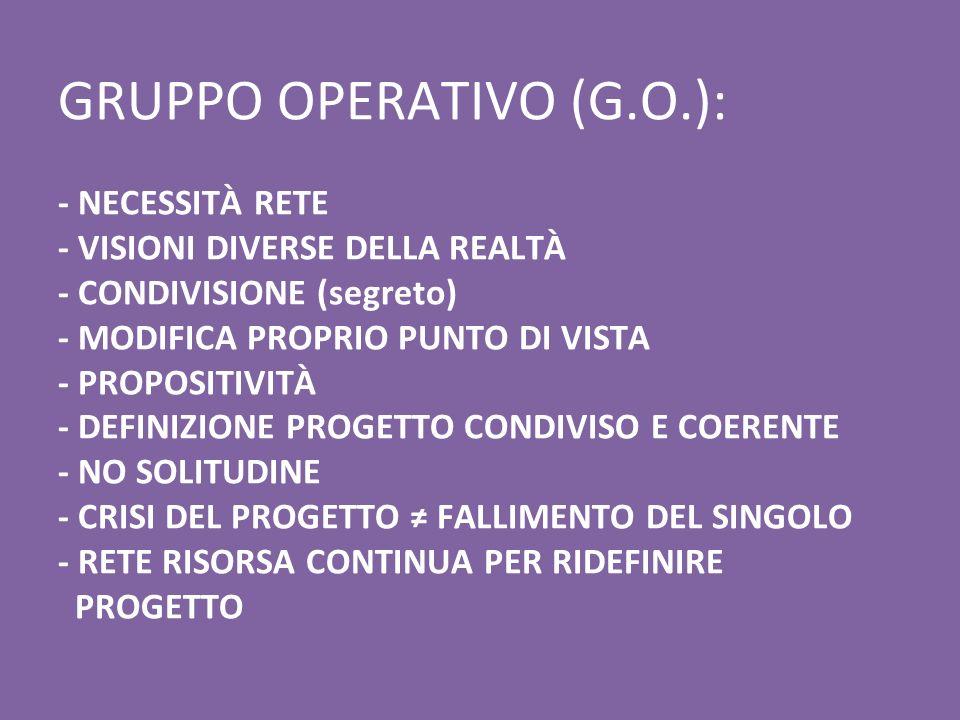 GRUPPO OPERATIVO (G.O.): - NECESSITÀ RETE - VISIONI DIVERSE DELLA REALTÀ - CONDIVISIONE (segreto) - MODIFICA PROPRIO PUNTO DI VISTA - PROPOSITIVITÀ - DEFINIZIONE PROGETTO CONDIVISO E COERENTE - NO SOLITUDINE - CRISI DEL PROGETTO ≠ FALLIMENTO DEL SINGOLO - RETE RISORSA CONTINUA PER RIDEFINIRE PROGETTO