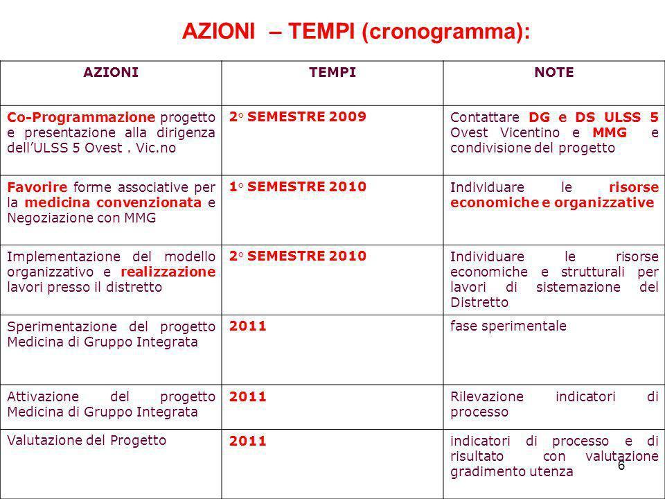 AZIONI – TEMPI (cronogramma):