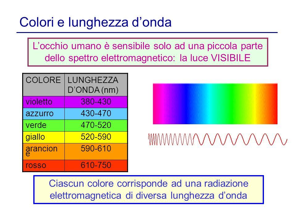 Colori e lunghezza d'onda