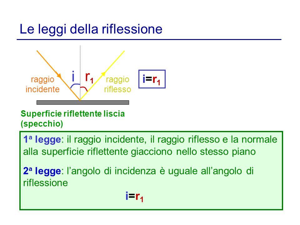 i r1 Le leggi della riflessione i=r1