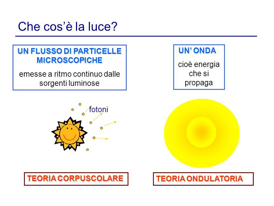 UN FLUSSO DI PARTICELLE MICROSCOPICHE