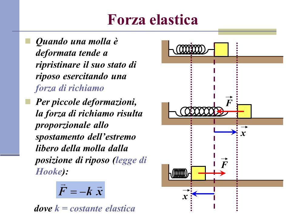 Forza elastica Quando una molla è deformata tende a ripristinare il suo stato di riposo esercitando una forza di richiamo.