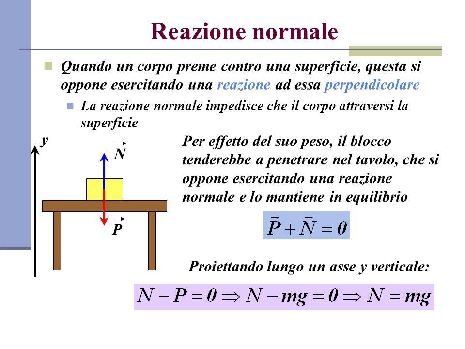Reazione normale Quando un corpo preme contro una superficie, questa si oppone esercitando una reazione ad essa perpendicolare.