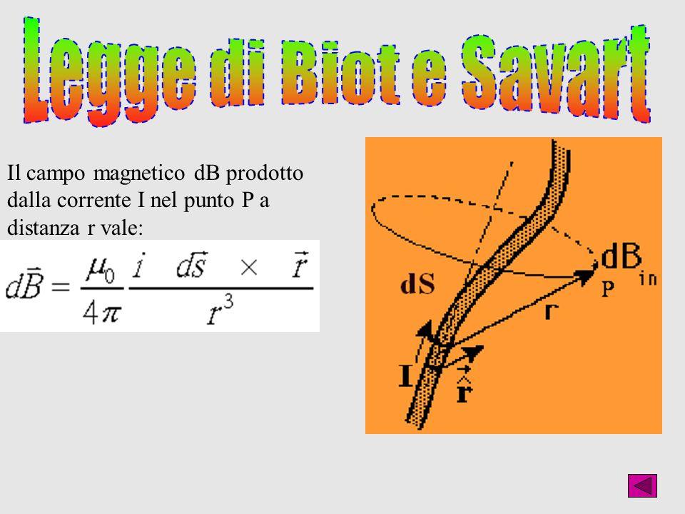 Legge di Biot e SavartIl campo magnetico dB prodotto dalla corrente I nel punto P a distanza r vale:
