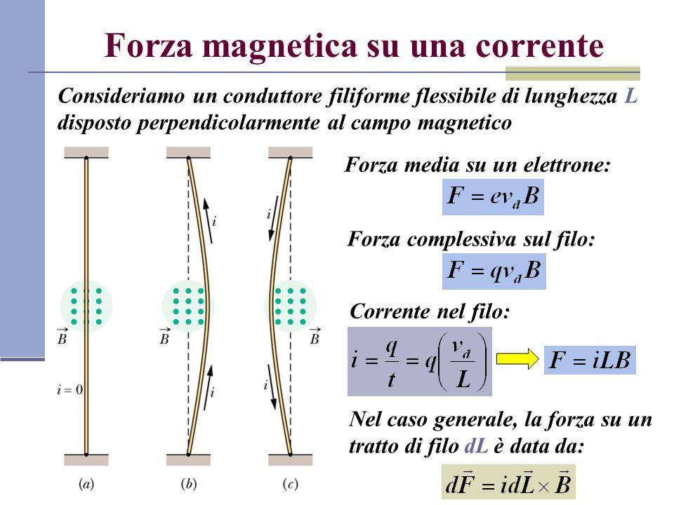 Forza magnetica su una corrente