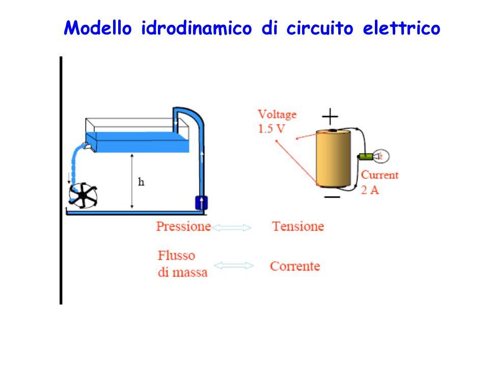 Modello idrodinamico di circuito elettrico