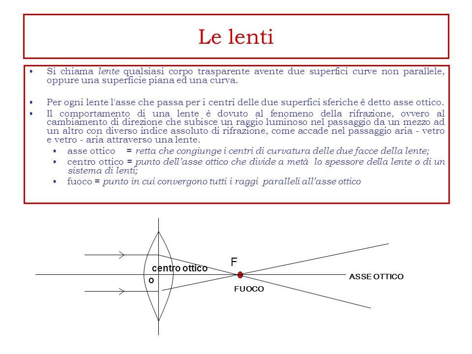 Le lenti F centro ottico