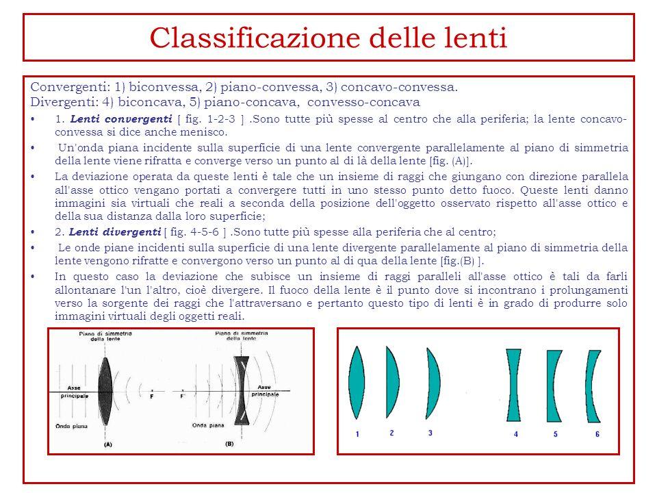 Classificazione delle lenti