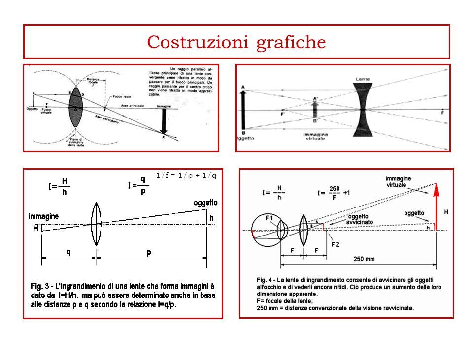 Costruzioni grafiche 1/f = 1/p + 1/q