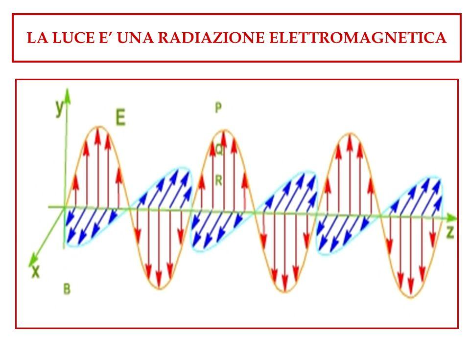 LA LUCE E' UNA RADIAZIONE ELETTROMAGNETICA
