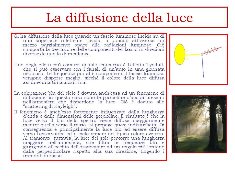 La diffusione della luce