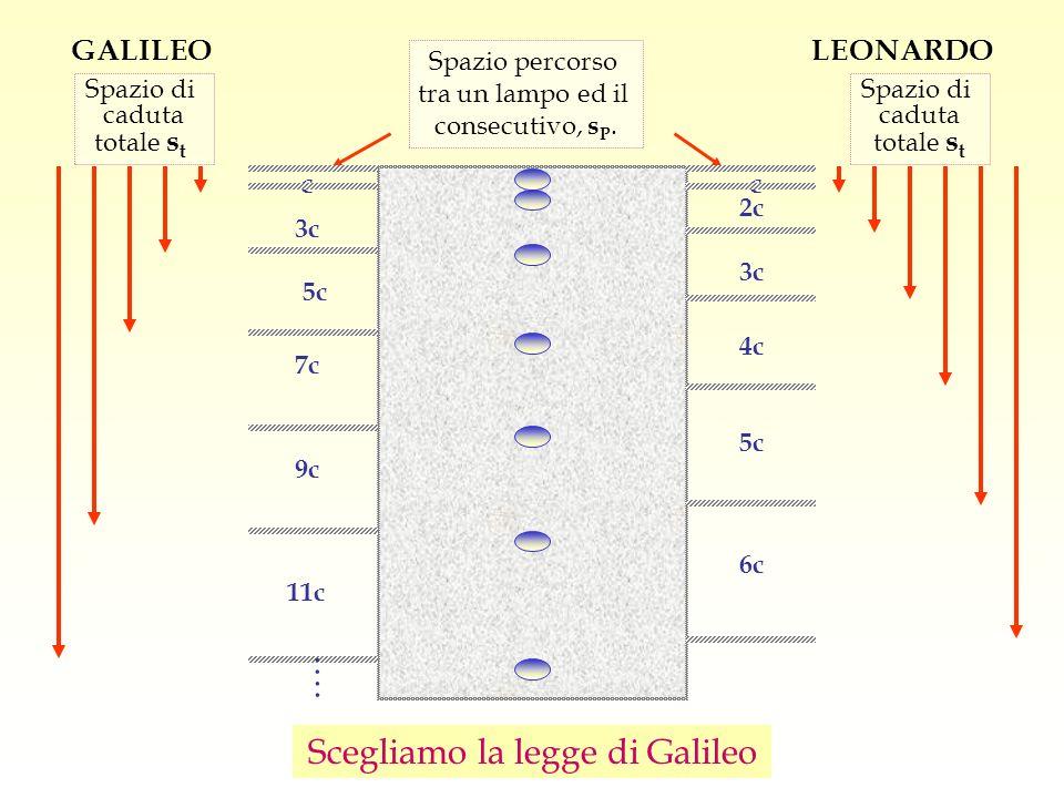 Scegliamo la legge di Galileo