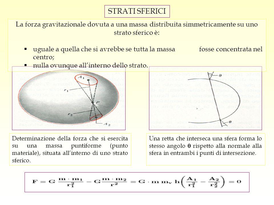 STRATI SFERICI La forza gravitazionale dovuta a una massa distribuita simmetricamente su uno strato sferico è: