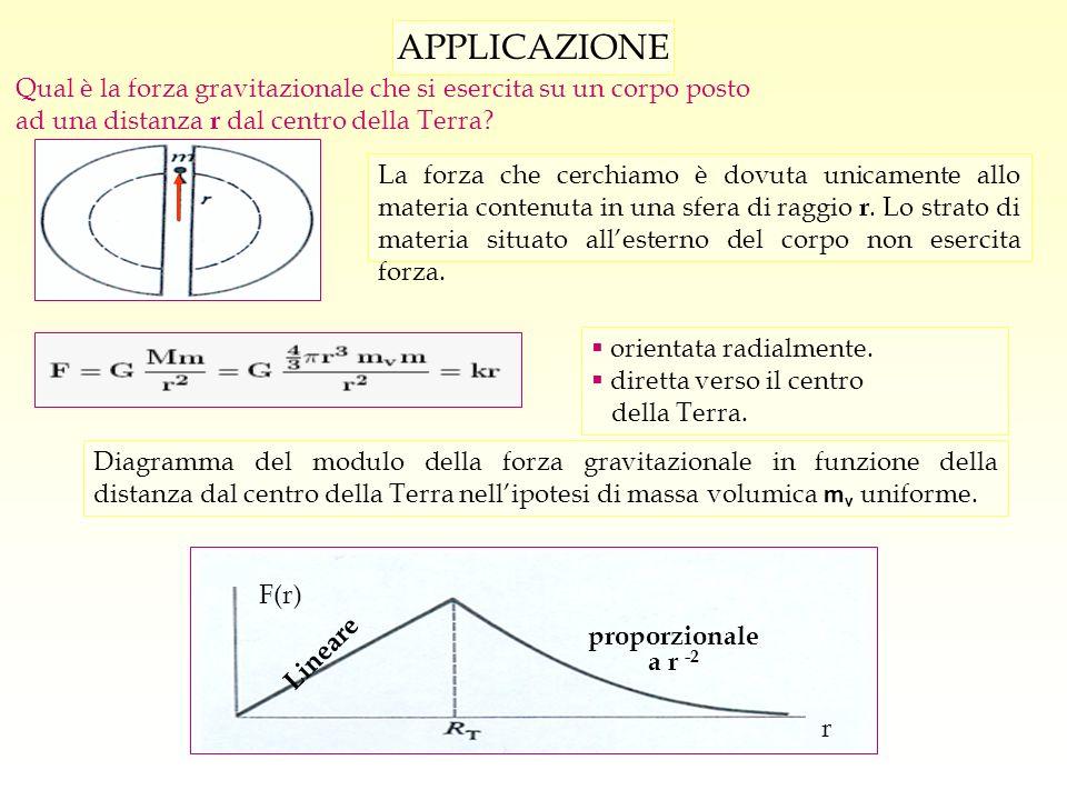 APPLICAZIONE Qual è la forza gravitazionale che si esercita su un corpo posto. ad una distanza r dal centro della Terra