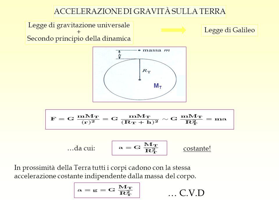 … C.V.D ACCELERAZIONE DI GRAVITÀ SULLA TERRA