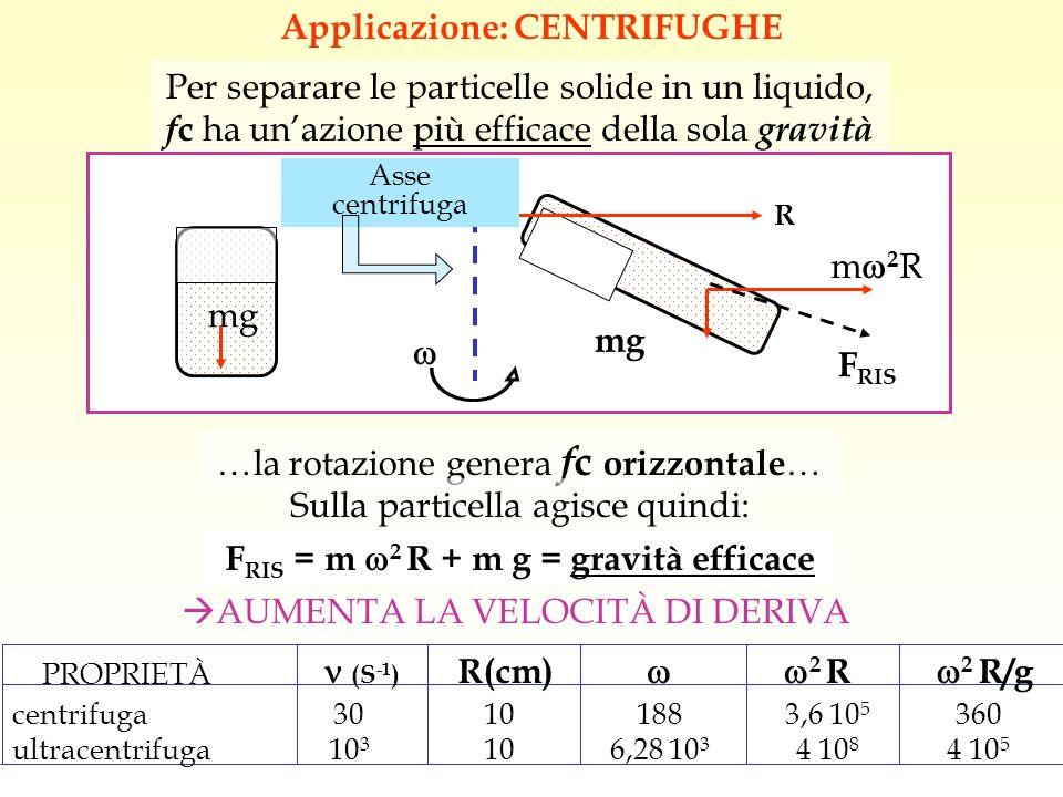Applicazione: CENTRIFUGHE FRIS = m 2 R + m g = gravità efficace