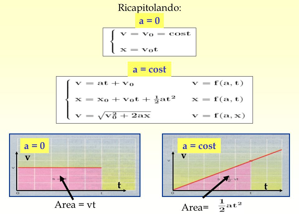 Ricapitolando: a = 0 a = cost a = 0 v t a = cost v t Area = vt Area=