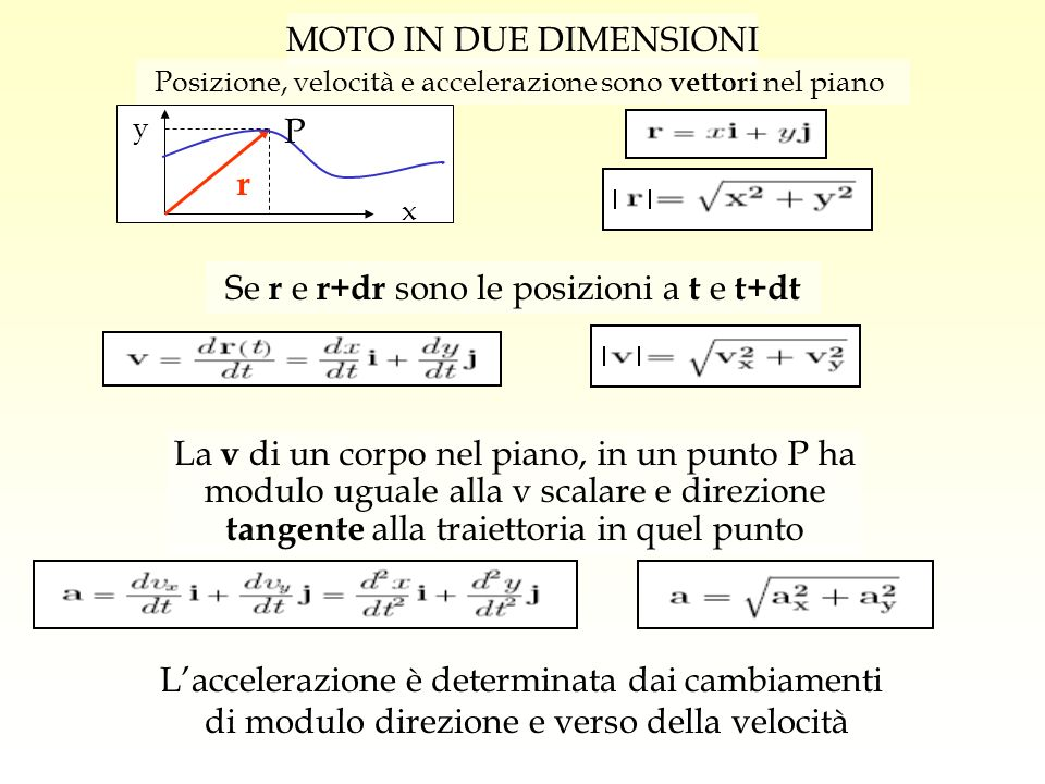 Se r e r+dr sono le posizioni a t e t+dt