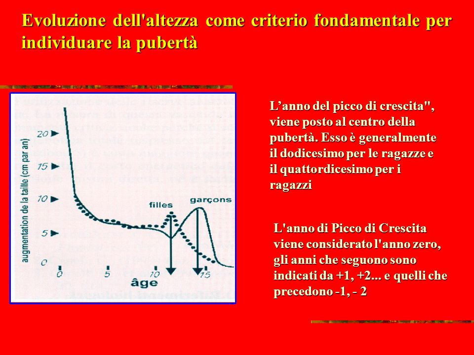 Evoluzione dell altezza come criterio fondamentale per individuare la pubertà