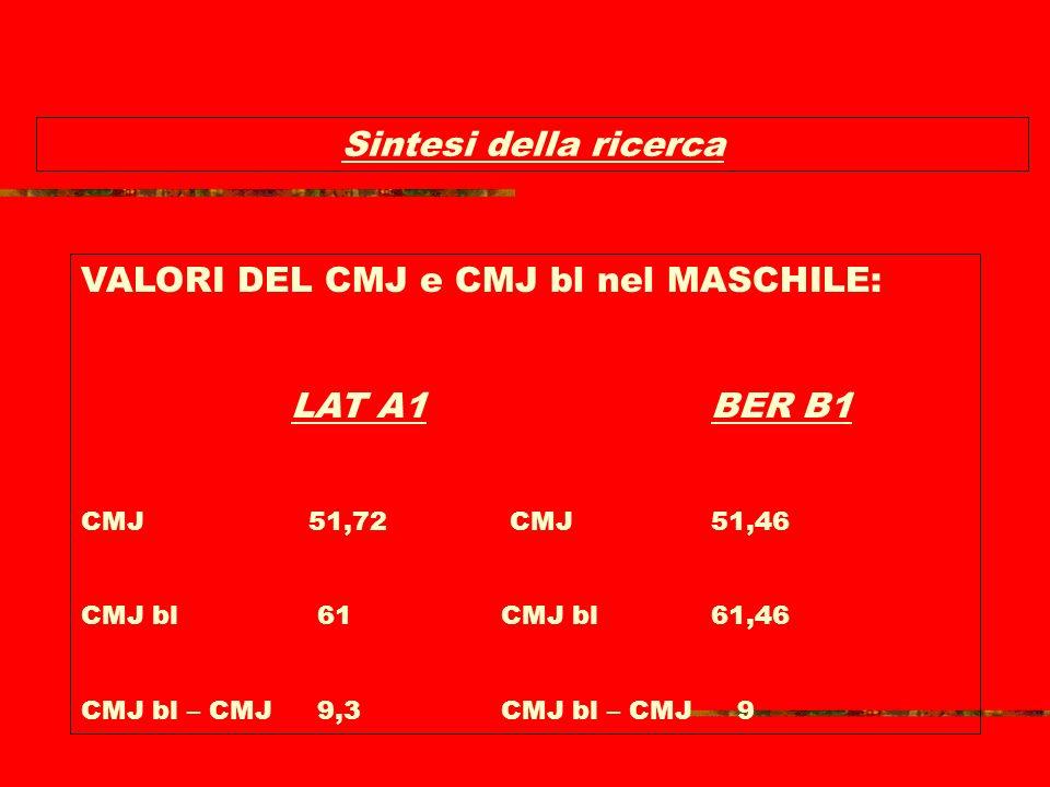 VALORI DEL CMJ e CMJ bl nel MASCHILE: