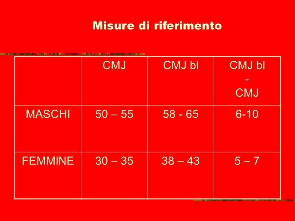 Misure di riferimento CMJ. CMJ bl. CMJ bl - CMJ. MASCHI. 50 – 55. 58 - 65. 6-10.
