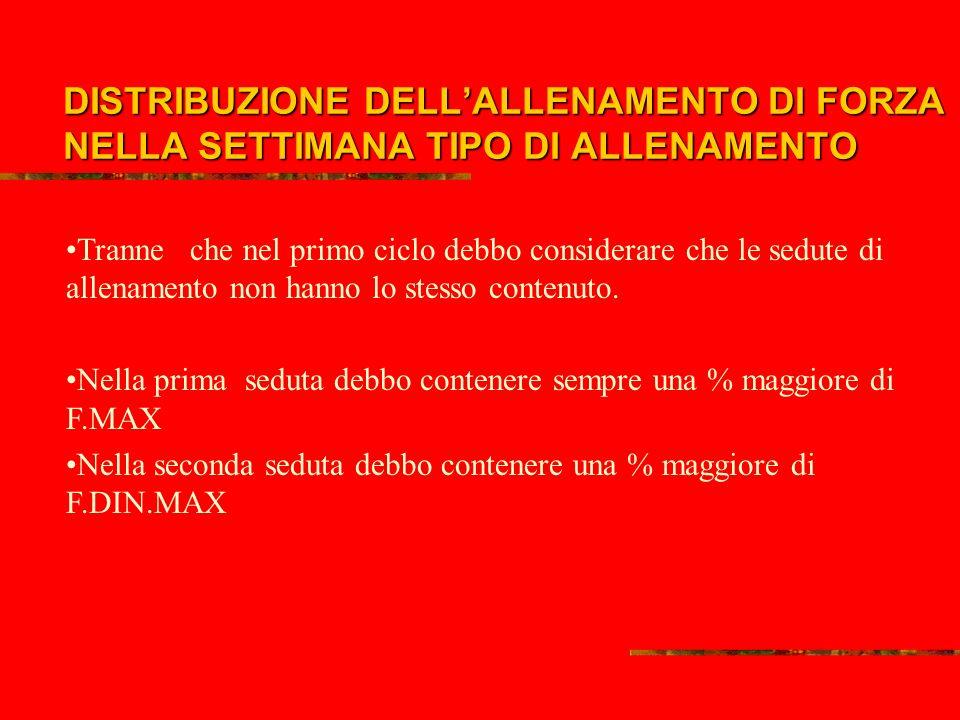 DISTRIBUZIONE DELL'ALLENAMENTO DI FORZA NELLA SETTIMANA TIPO DI ALLENAMENTO
