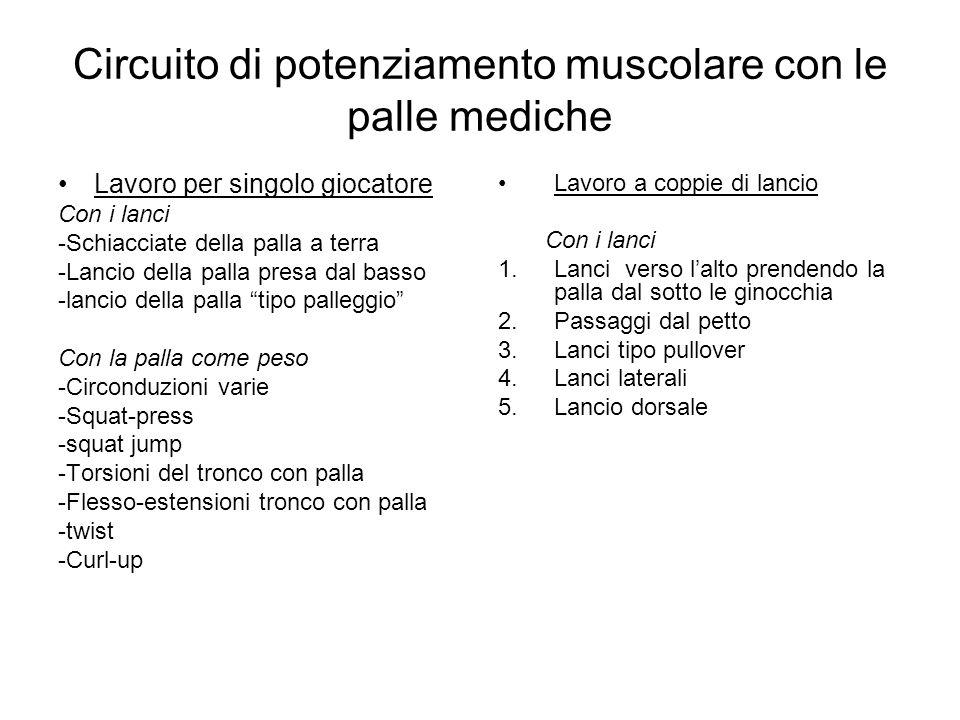 Circuito di potenziamento muscolare con le palle mediche