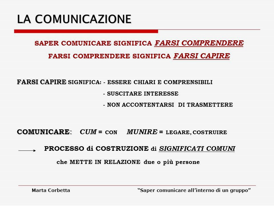 LA COMUNICAZIONE COMUNICARE: CUM = CON MUNIRE = LEGARE, COSTRUIRE