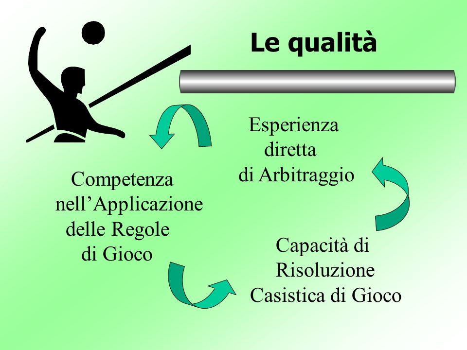 Le qualità Esperienza diretta di Arbitraggio Competenza
