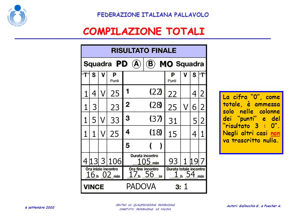 COMPILAZIONE TOTALI PD MO 1 4 V 25 22 22 4 2 28 1 3 23 25 V 6 2 1 5 V