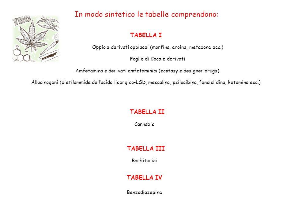 In modo sintetico le tabelle comprendono:
