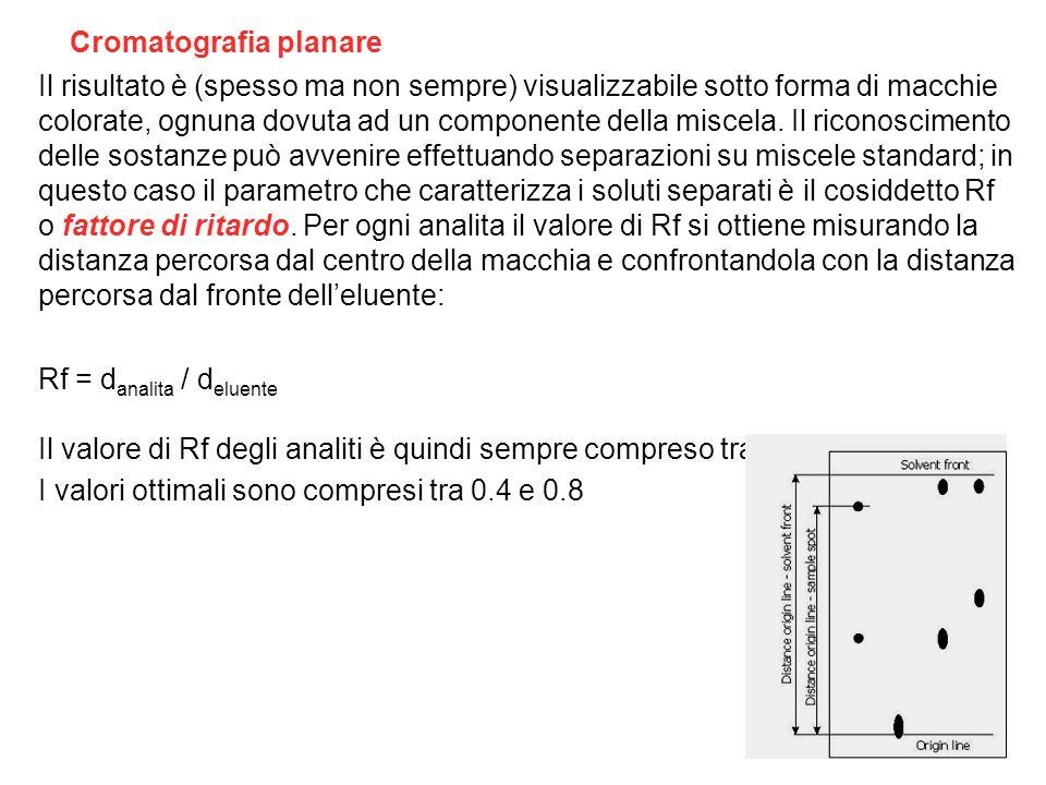 Cromatografia planare