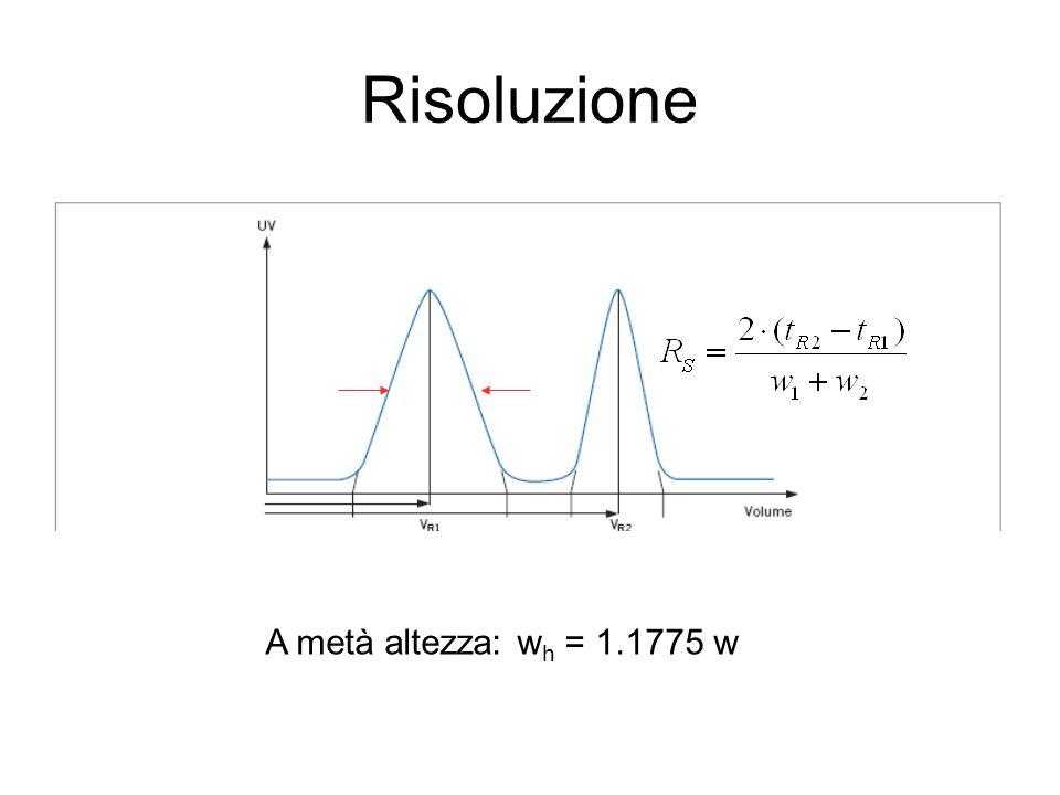 Risoluzione A metà altezza: wh = 1.1775 w