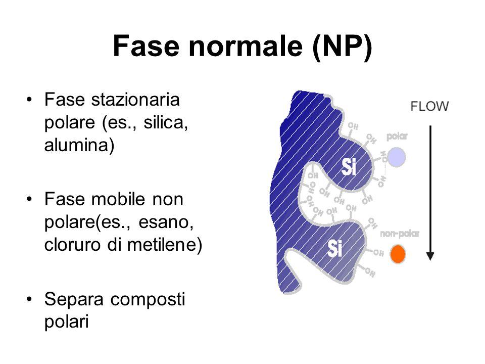 Fase normale (NP) Fase stazionaria polare (es., silica, alumina)