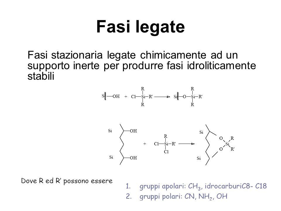 Fasi legate Fasi stazionaria legate chimicamente ad un supporto inerte per produrre fasi idroliticamente stabili.