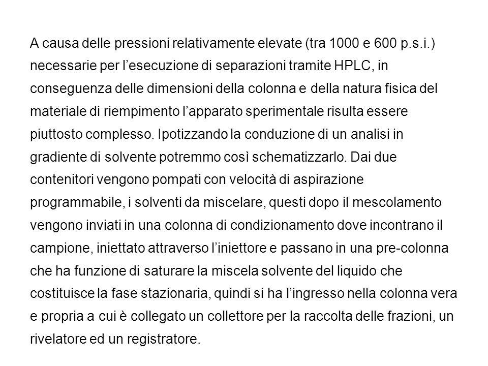 A causa delle pressioni relativamente elevate (tra 1000 e 600 p. s. i