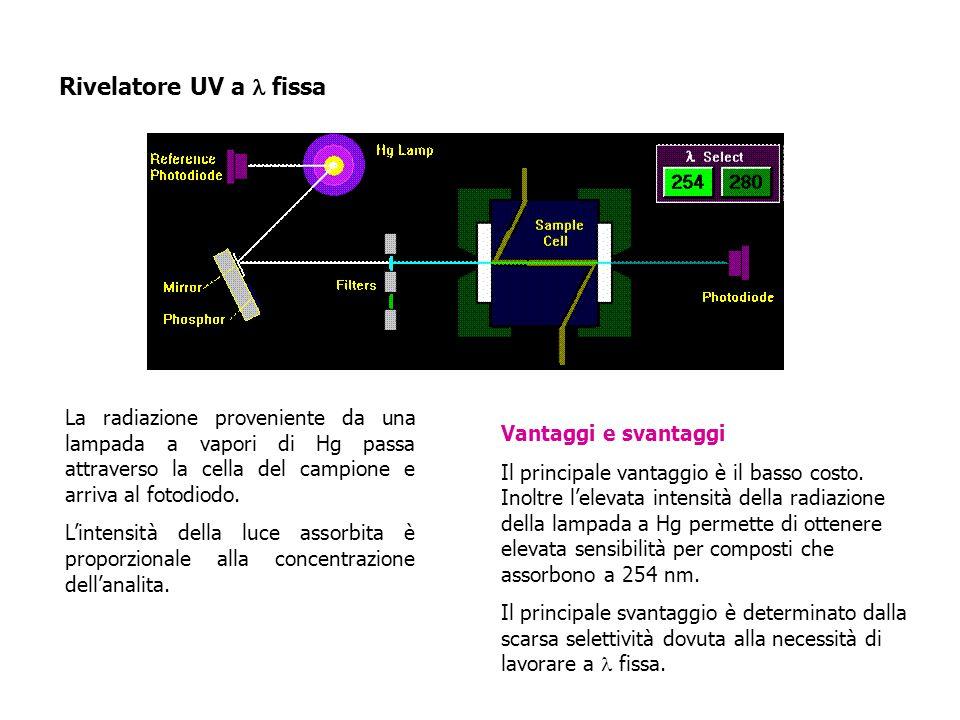 Rivelatore UV a l fissa La radiazione proveniente da una lampada a vapori di Hg passa attraverso la cella del campione e arriva al fotodiodo.