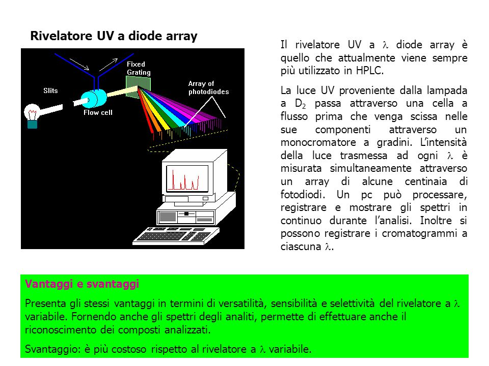 Rivelatore UV a diode array