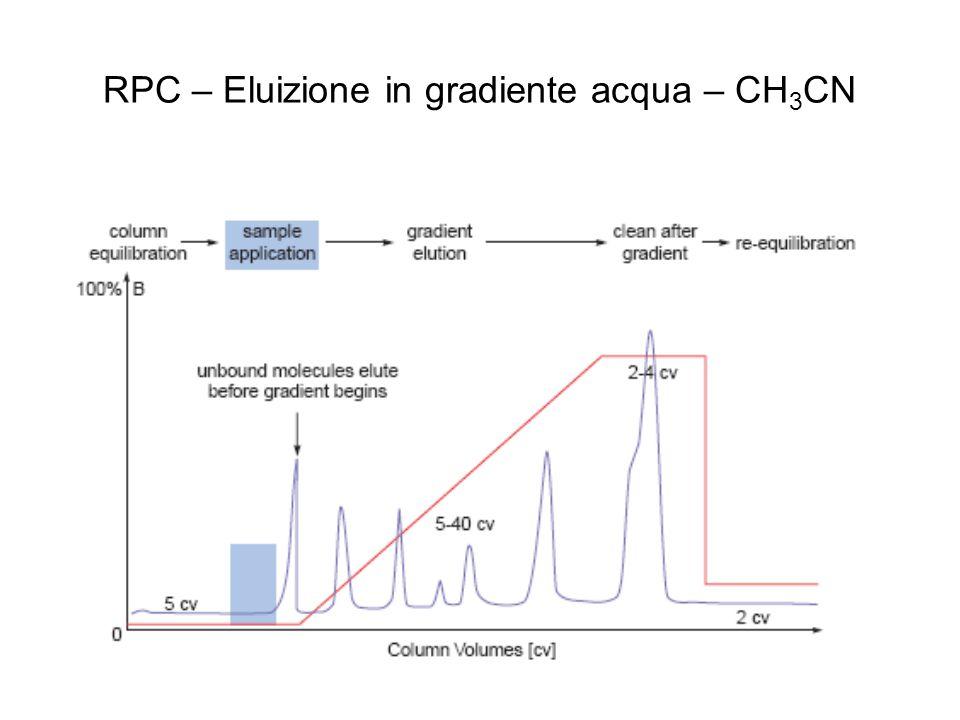 RPC – Eluizione in gradiente acqua – CH3CN