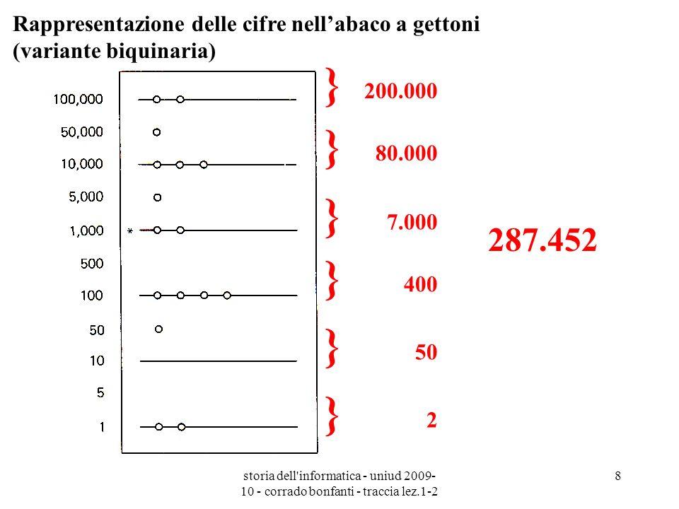 Rappresentazione delle cifre nell'abaco a gettoni (variante biquinaria)