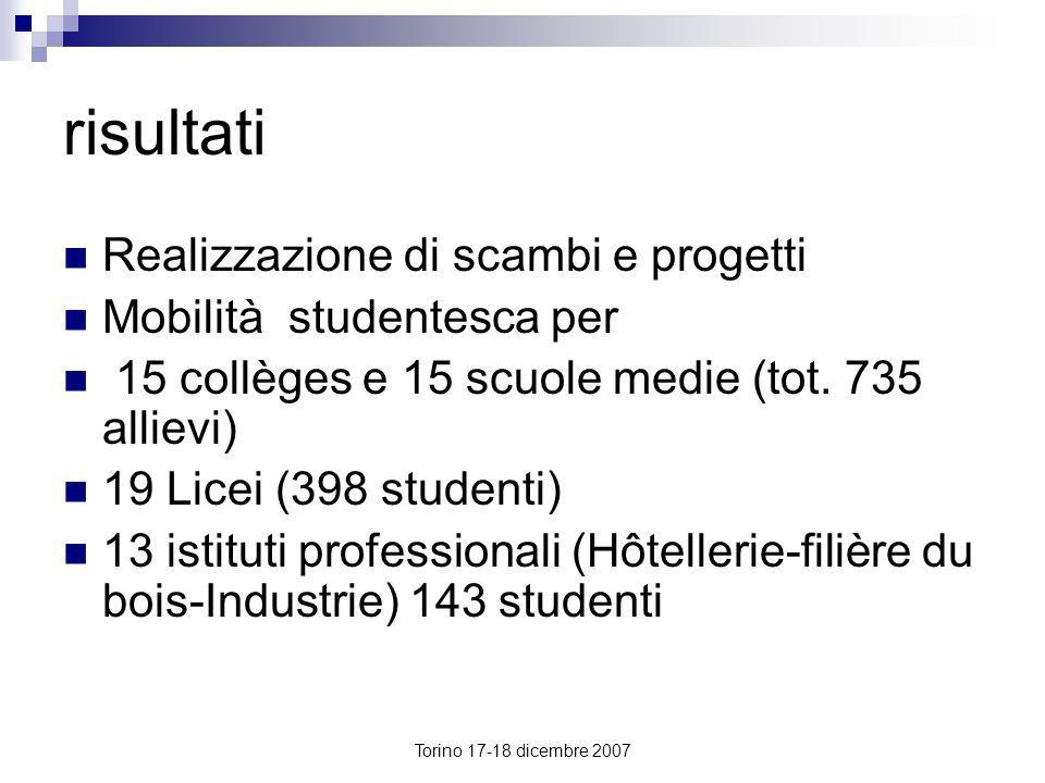 risultati Realizzazione di scambi e progetti Mobilità studentesca per