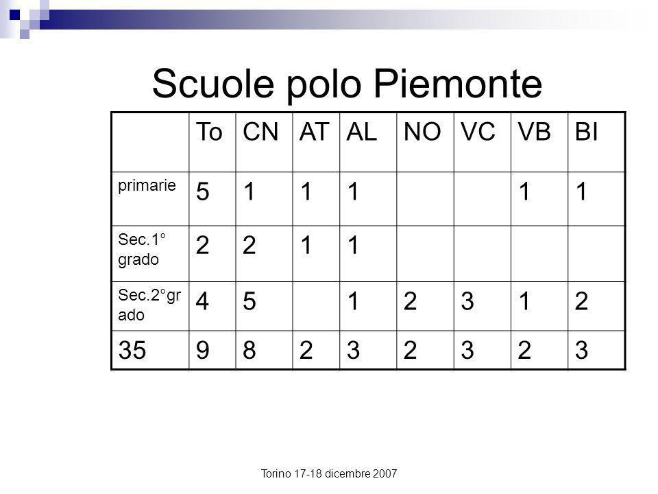 Scuole polo Piemonte To CN AT AL NO VC VB BI 5 1 2 4 3 35 9 8 primarie