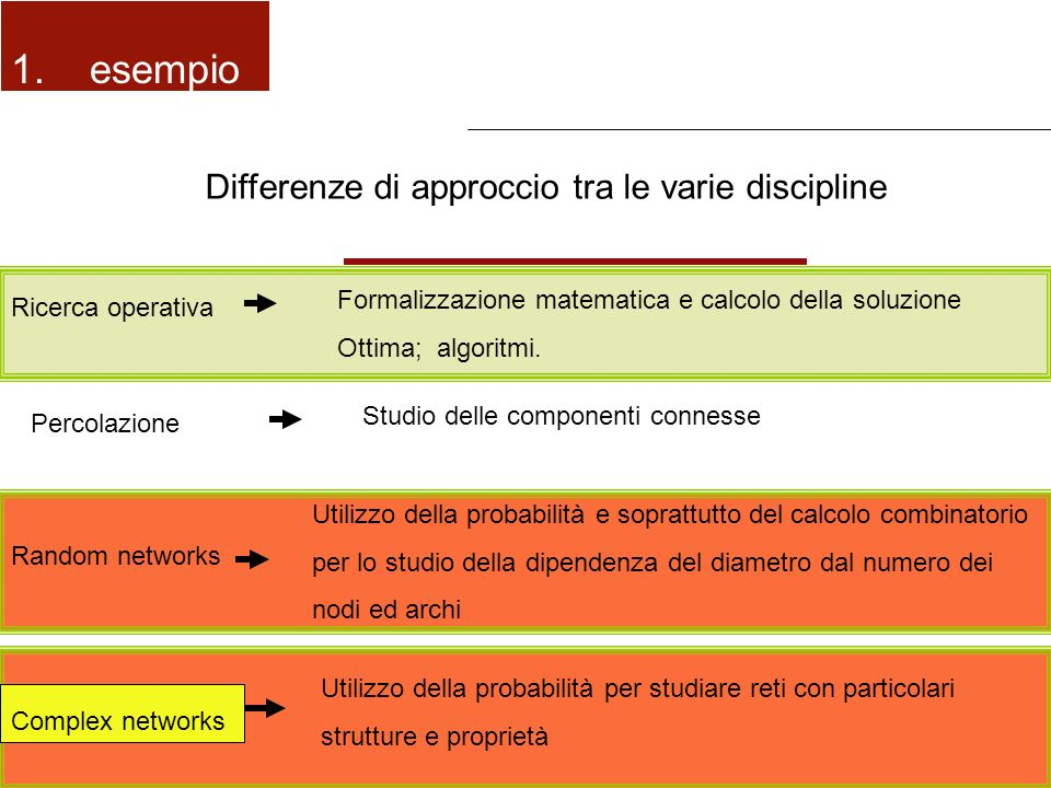 1. esempio Differenze di approccio tra le varie discipline
