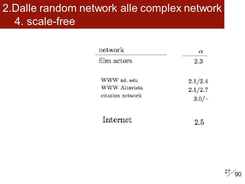 Dalle random network alle complex network 4. scale-free