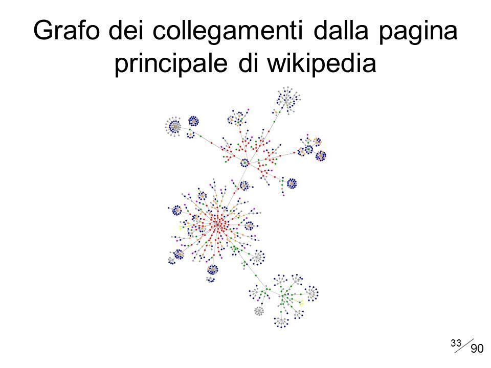 Grafo dei collegamenti dalla pagina principale di wikipedia