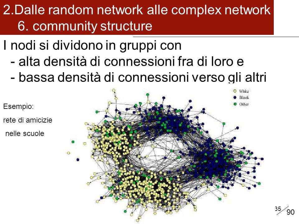 Dalle random network alle complex network 6. community structure