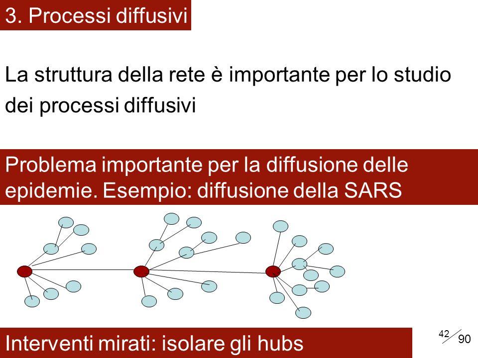 La struttura della rete è importante per lo studio