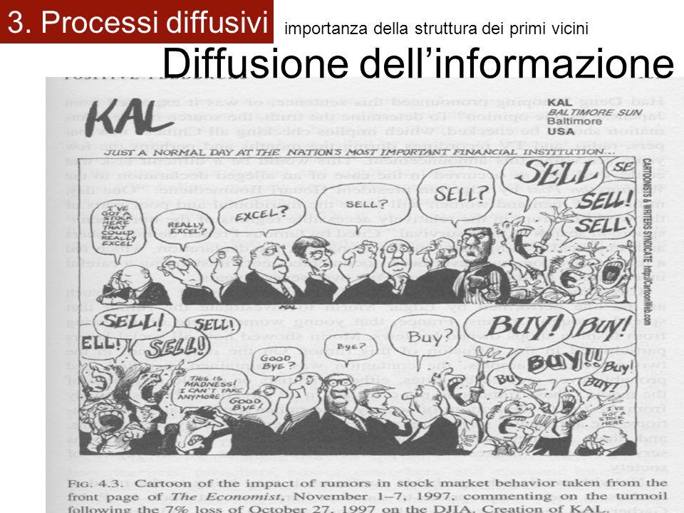 Diffusione dell'informazione
