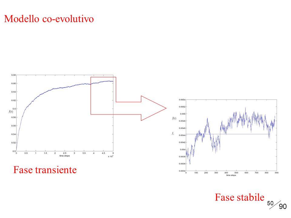 Modello co-evolutivo Fase transiente Fase stabile 90